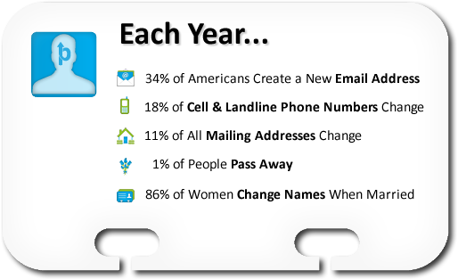 Each Year... 31% of All Email Addresses Change, 18% of Cell & Landline Phone Numbers Change, 11% of All Mailing Addresses Change, 1% of People Pass Away, 86% of Women Change Names When Married